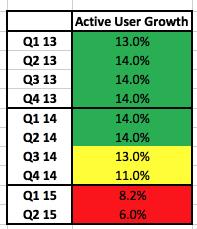 ebay_q2_active_buyers